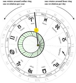 orologio astro