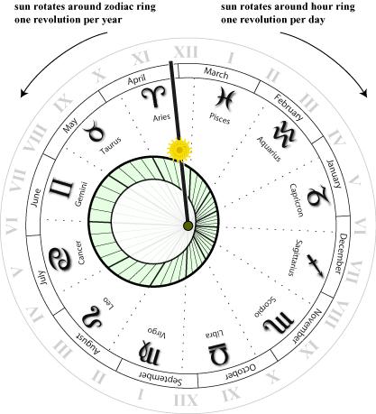 Astroclock-zodiac
