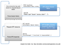 Authentication flow for the Sent.ly Plus API.png