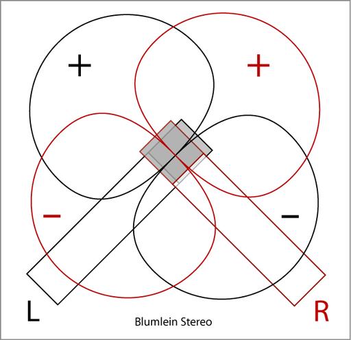 Blumlein -Stereo