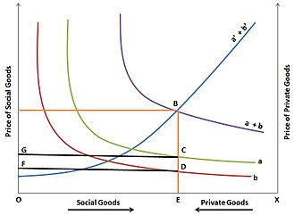 Theories of taxation - Image: Bowen's model