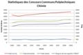CCP statistiques ENSCP 2.png