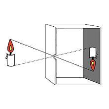 pinhole camera - Wiktionary