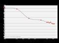 Carpool Decline in USA.png