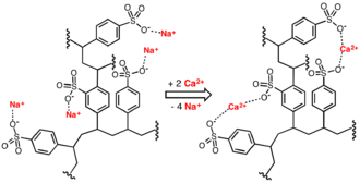 Water softening - Idealized image of water softening process involving replacement of calcium ions in water with sodium ions donated by a cation-exchange resin.