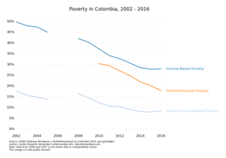 Economy of Colombia - Image: Colombia Poverty 2016