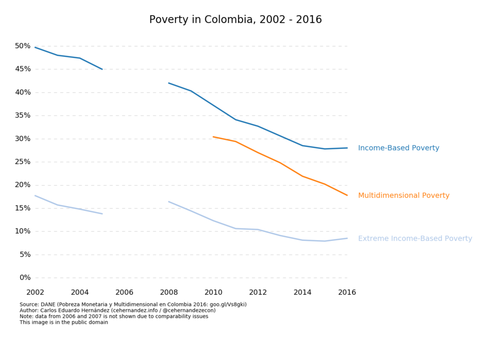 Colombia Poverty 2016
