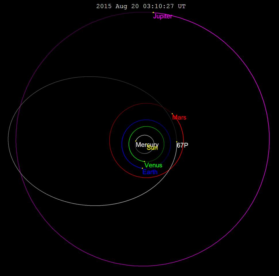 Comet 67P orbit perihelion 2015
