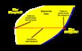 Comportamiento de fases Zona de dos fases.png