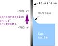 Corrosion ligne eau.png