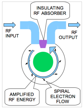 Crossed-field amplifier - Crossed-field amplifier internal operation