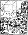 Curious Astrological Diagram to the Year 1503 in The Shyp of Folys of the Worlde.jpg