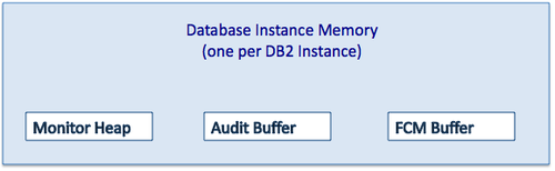 DB2 Database Instance Memory.png