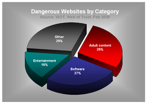 English: Dangerous websites by category pie chart