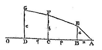 De Moivre's law - de Moivre's illustration of his piecewise linear approximation