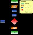 Diagrama de flujo de factorial.png