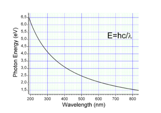 Electronvolt - Graph of wavelength (nm) to energy (eV)