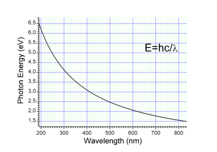Graph of wavelength (nm) to energy (eV) EV to nm vis.png