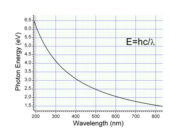 wavelength and photon energy relationship