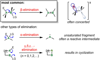 Elimination reaction - Wikipedia