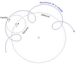 Les planètes tournent sur un épicycle qui lui-même tourne sur un déférent. Ce système permet de modéliser le mouvement rétrograde des planètes.