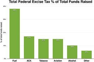 Excise tax in the United States - Excise taxes percentage 2015