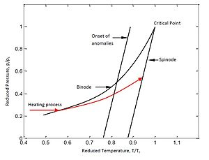 Explosive boiling or phase explosion - This figure shows the binodal and spinodal and the red curve shows a typical heating cycle, this shows the concept of explosive boiling.