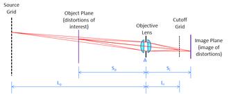 Schlieren photography - Basic diagram of a focusing schlieren system
