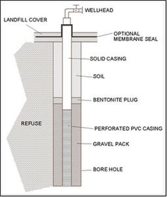 Landfill gas utilization - Image: Gas extraction well