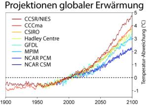 Global Warming Predictions German.png