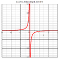 Goodwin-staton integral derivative 2D plot.png