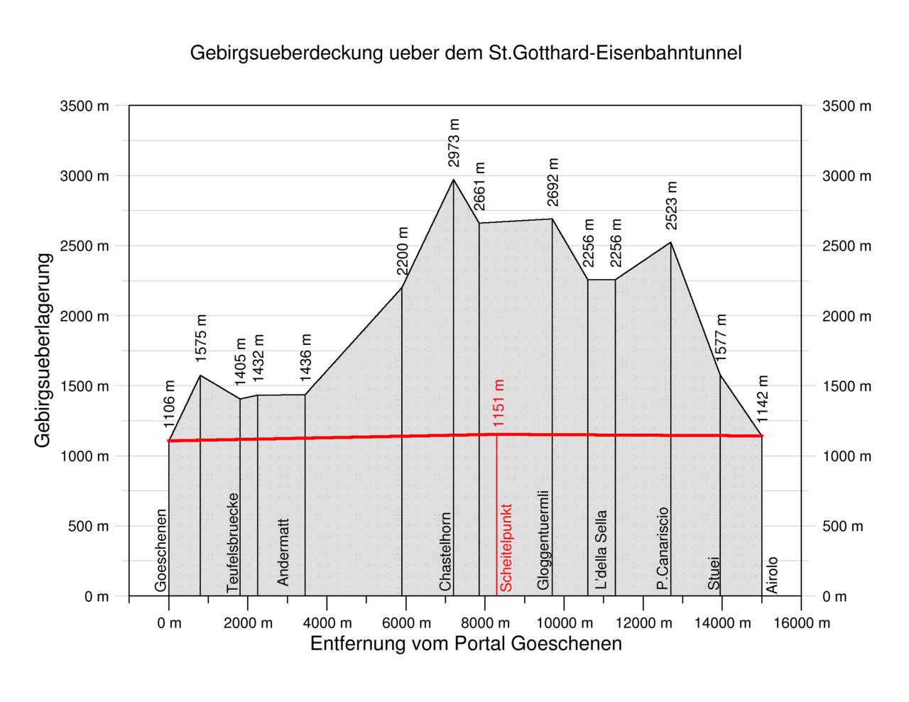 Image Result For Gotthardtunnel