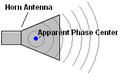 Horn antenna apparent phase center.png