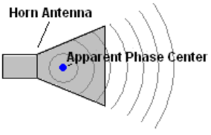 Phase center - In horn and other directional antennas, the apparent phase center is used since radiation is only emitted at certain angles .