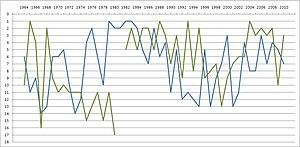 Nordderby - Image: Hsv werder graph