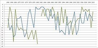 Nordderby - Graph charting the finishing league positions of HSV and Werder Bremen in the Bundesliga from its foundation until the 2010 season
