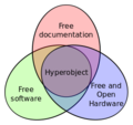 Hyperobject diagram.png