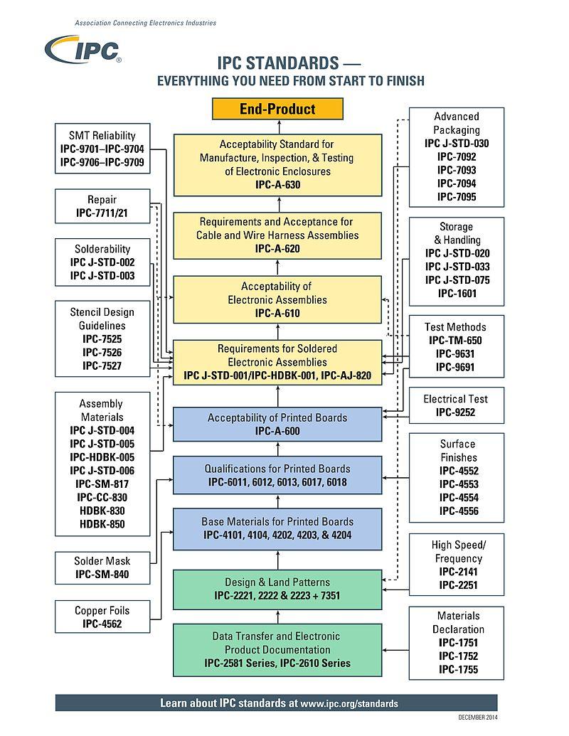 norma ipc 610 pdf chomikuj