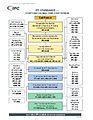 IPC Standard Tree.jpg