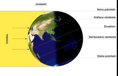 Jordens belysning av solljus vid sommarsolståndet