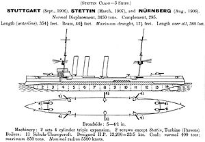 Königsberg-class cruiser (1905) - Left elevation and plan as depicted in Jane's Fighting Ships 1914