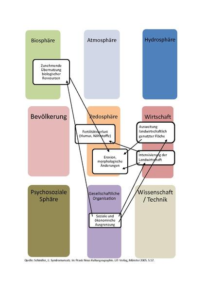 File:Kernmechanismus Sahel-Syndrom.pdf