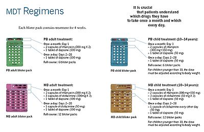 MDT anti-leprosy drugs: standard regimens