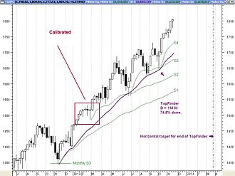 MIDAS Technical Analysis - A Gen-3 curve calibrated to a minor inflection point. Metastock.