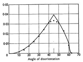 Misorientation - Distribution of misorientation angles for a randomly texture polycrystal, from Mackenzie(1958)