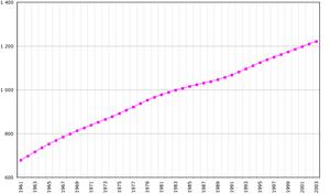 Demographics of Mauritius - Mauritius's population, 1961-2003.