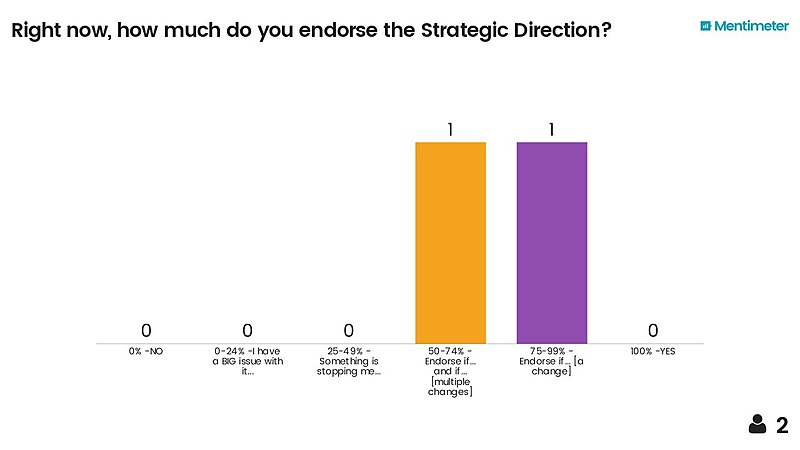 Mentimeter-right-now-how-much-do-you-endorse-the-strategic-direction (feedback session 3).jpg