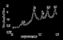 Attenuation - Wikipedia