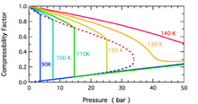 compressibility. the pressure dependence of compressibility factor for n2 at low temperatures. dashed line shows gas-liquid coexistence curve. i