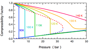Compressibility factor - Image: N2 Compressibility Factor Low T